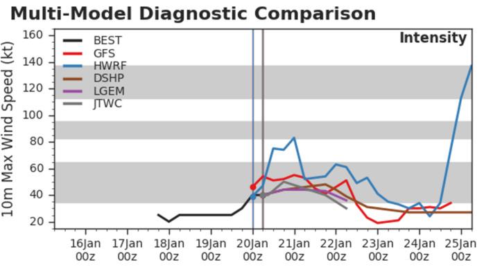 Intensités anticipées par les modèles à 10h. On voit que HWRF est très agressif.