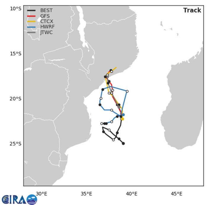 04h: trajectoires simuleés par les modèles qui sont de moins en moins en accord après 24heures.