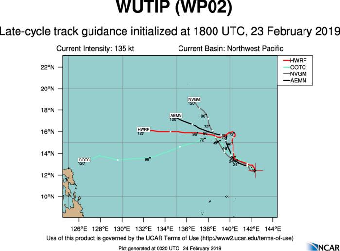 03UTC: Super Typhoon WUTIP(02W) has peaked and is forecast to weaken next 5 days
