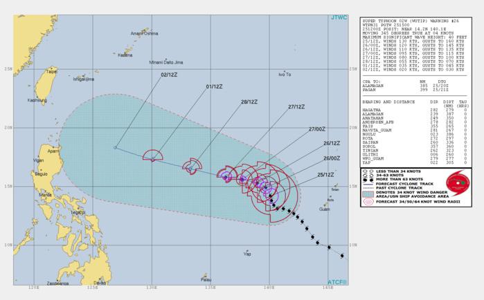 WARN26 JTWC