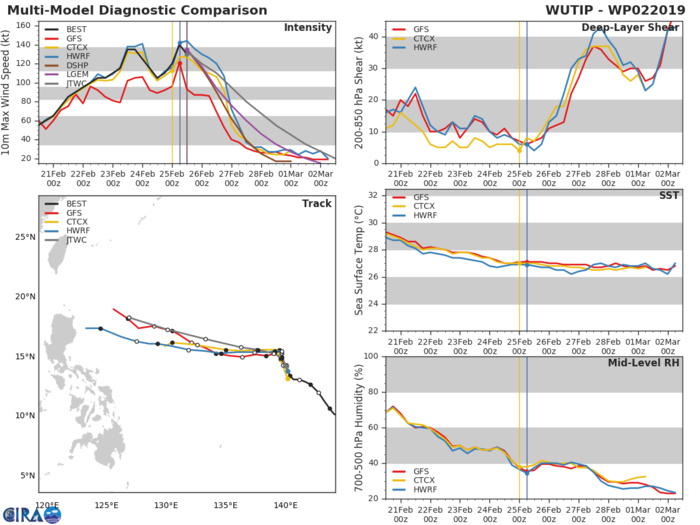 15UTC: Super Typhoon WUTIP(02W) ,Category 4 US, slow-moving and forecast to weaken rapidly after 24hours
