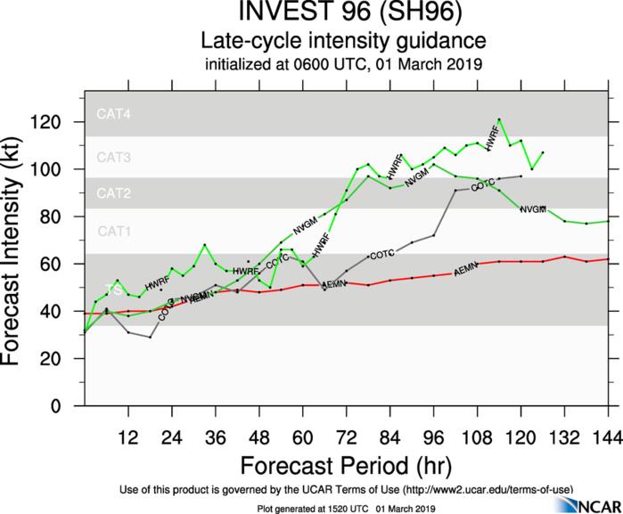 CYCLONES: 19h45: Sud Ouest Indien: 96S a un bon potentiel d'intensification ces prochains jours