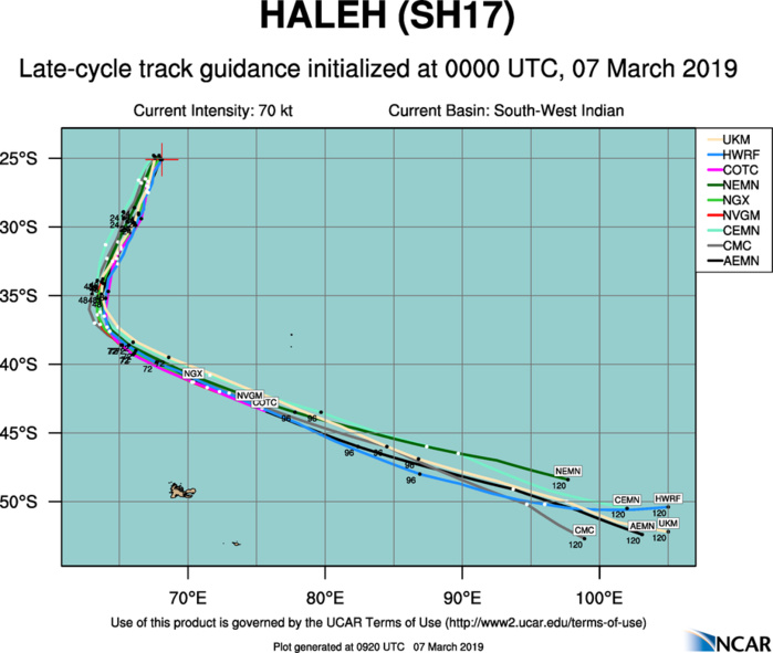 09UTC: TC HALEH(17S) category 1 US is weakening, forecast to be fully extratropical in 48hours