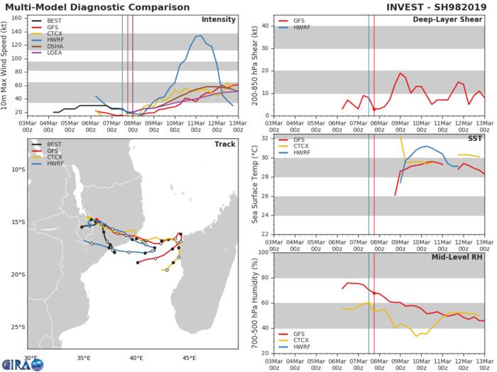 98S actuelllement sur le Mozambique pourrait ressortir les eaux chaudes du Canal de MOZ ces prochains jours. Le modèle HWRF est excessivement agressif quant au potentiel d'intensification de ce système.