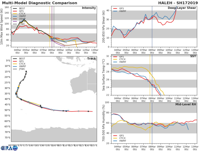 09UTC: TC HALEH(17S) becoming extratropical with strong winds persisting east and south of the center