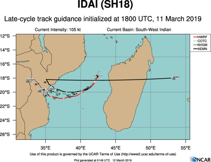 03UTC: TC IDAI(18S) category 3 US,  forecast category 4 in 36h, bearing down on Beira/MOZ in 48hours