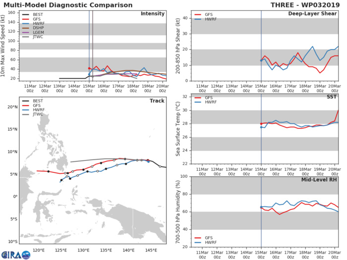 09UTC: TD 03W at 1800km east of Mindanao, not much intensification forecast, could dissipate close to Mindanao in 3 days