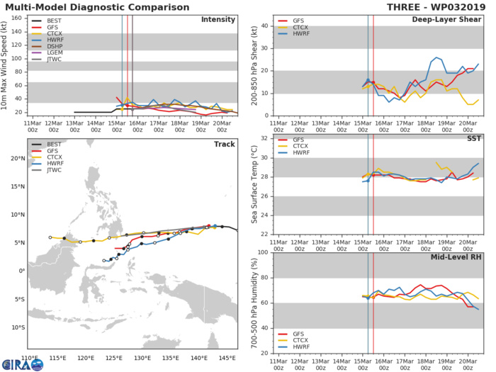 21UTC: TD 03W forecast to dissipate near southern Mindanao in 72hours maybe sooner