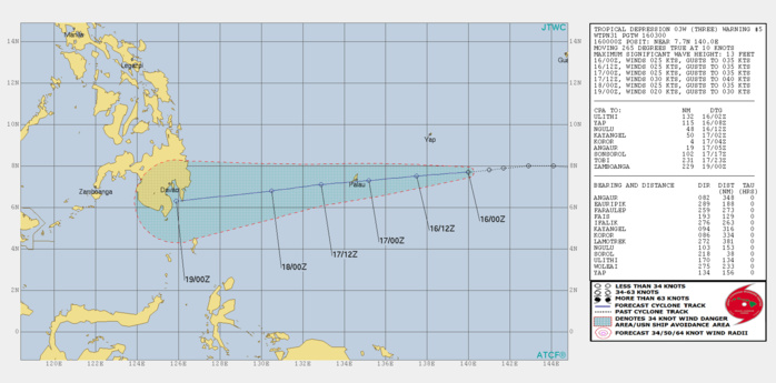 03UTC: Tropical Depresssion 03W 595km east of Palau forecast to dissipate in 3 days close to southern Mindanao