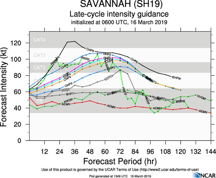 15UTC: TC SAVANNAH(19S) category 1 US may reach top cat2 or even cat3 within 48hours over the open South Indian seas