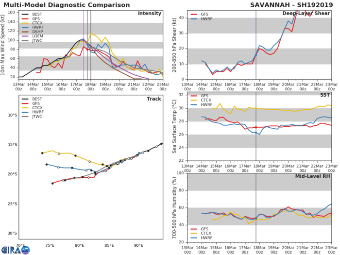 03UTC: TC SAVANNAH(19S) is weakening over the open waters of the South Indian Ocean
