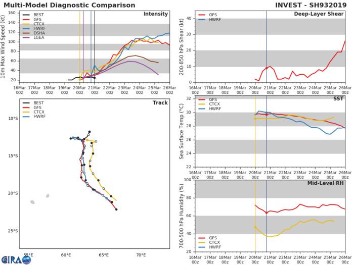 Quelques trajectoires anticipées par les modèles. Ils s'accordent sur un développement conséquent de 93S à moyen terme.
