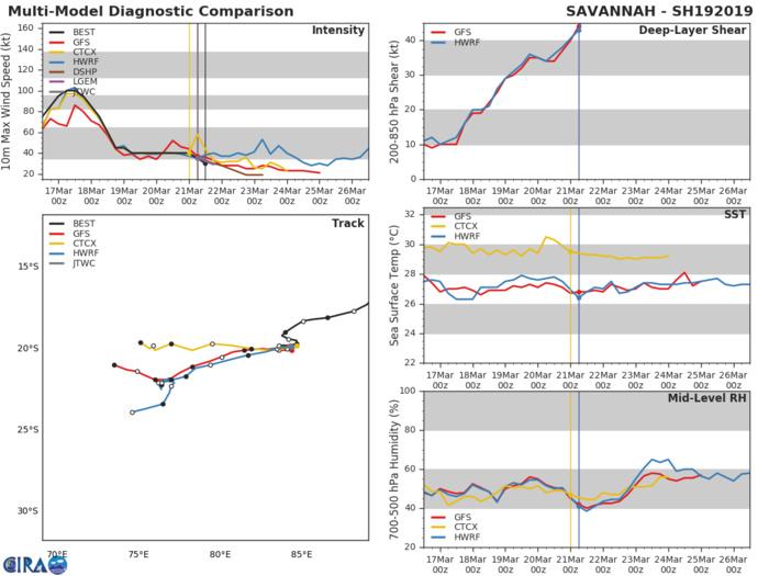 15UTC: TC SAVANNAH: final warning, maximum intensity reached was 100knots, category 3 US