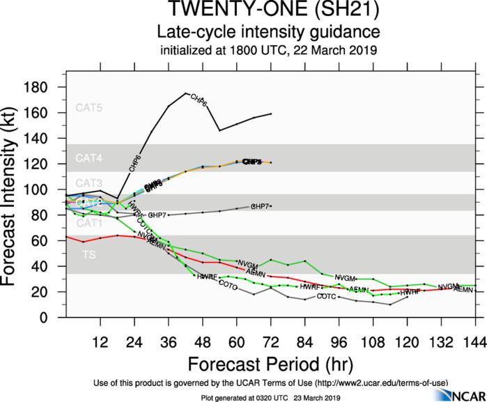 03UTC: VERONICA(21S) gradually approaching Port Hedland as a category 1 US.