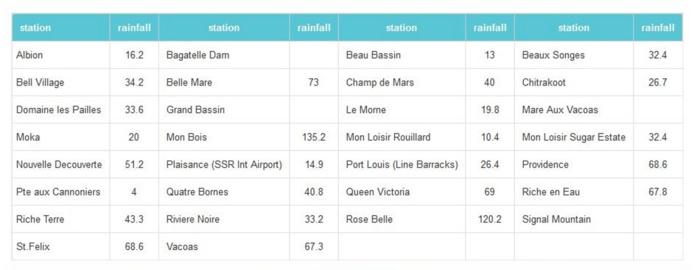 Maurice: à 10heures pluies en 24heures: 135.2mm à Mon Bois(Curepipe) et 120.2mm à Rose Belle