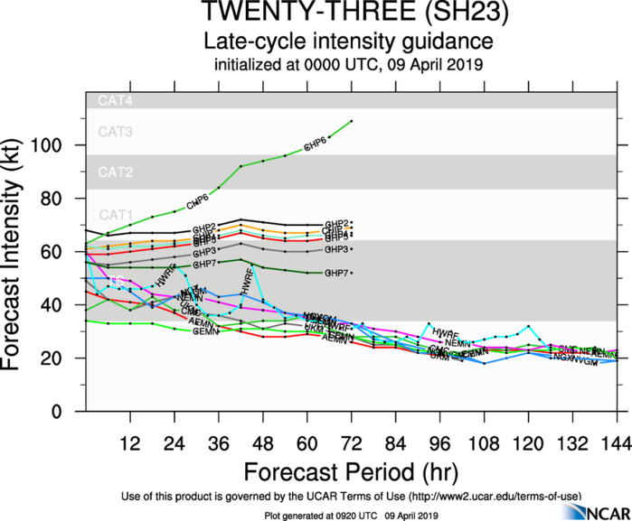 09UTC: TC WALLACE(23S): intensity forecast to fall below 35knots in 36hours(maybe sooner)