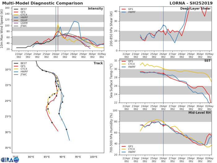 SOUTH INDIAN: (09UTC): TC LORNA(25S) category 1 US, shear limiting intensification
