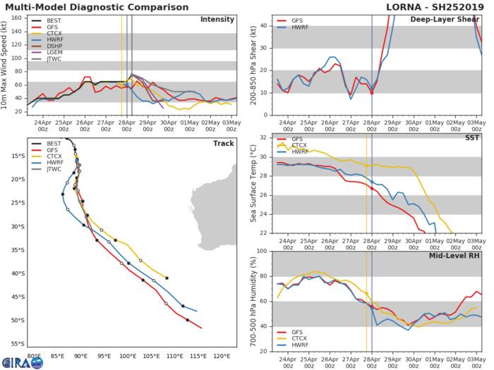 09UTC: TC LORNA(25S) near peak intensity, forecast to be extratropical in 72hours