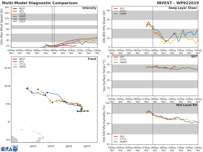 GUIDANCE(MODELS) FOR INVEST 92W