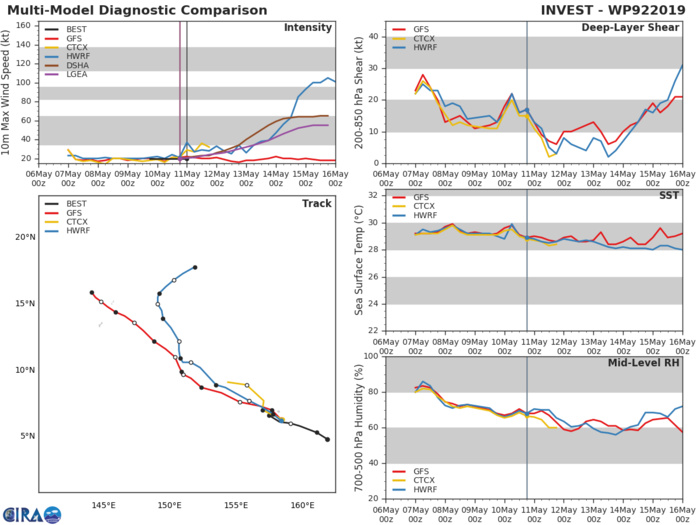 GUIDANCE(MODELS) FOR INVEST 92W: HWRF SHOWS DEVELOPEMENT AFTER 72H
