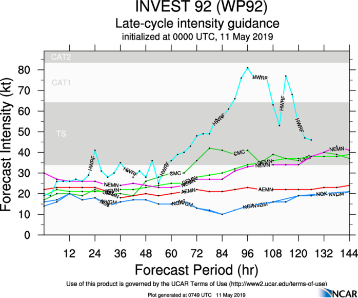 INTENSITY GUIDANCE FOR INVEST 92W