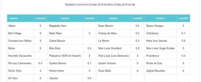 A 4h ce matin: pluies ces dernières 24heures. Aucune station au dessus de 1mm en 24h. Stations de MMS/Vacoas.