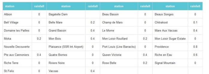4heures ce matin: cumuls de pluie en 24heures dans les stations de MMS. Aucune station au dessus de 1mm.
