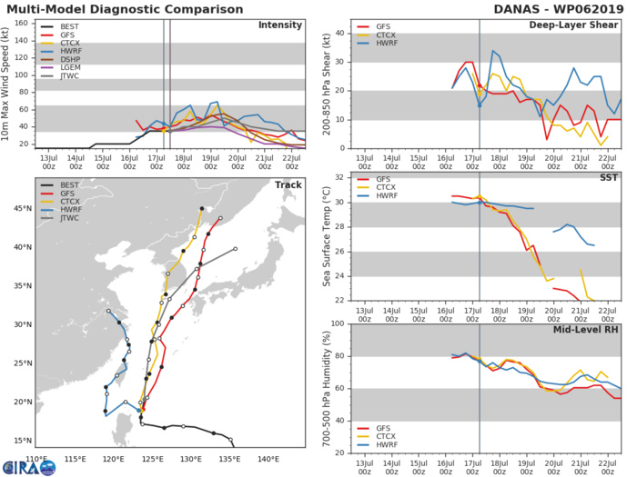 DANAS(06W): TRACK AND INTENSITY GUIDANCE