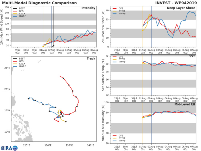 INVEST 94W: TRACK AND INTENSITY GUIDANCE