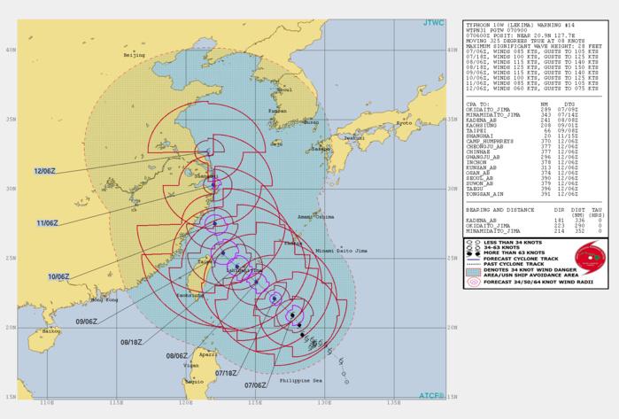 10W: WARNING 14/JTWC. PEAK INTENSITY OF 125KNOTS FORECAST IN 36H
