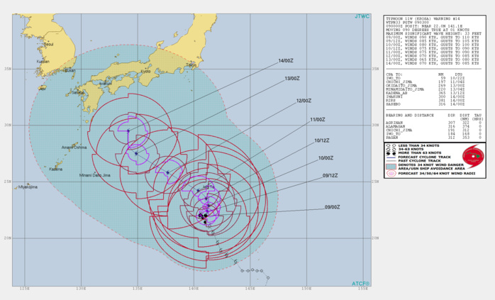 KROSA(11W): WARNING 14: INTENSITY IS FORECAST TO DECREASE GRADUALLY NEXT 72H BUT COULD BE SLIGHTLY UP ONCE AGAIN WHEN THE CYCLONE APPORACHES SOUTHERN JAPAN
