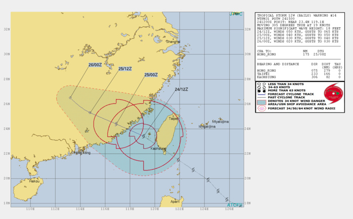TS Bailu tracking 45km to Penghu, landfall in China in approx 6h