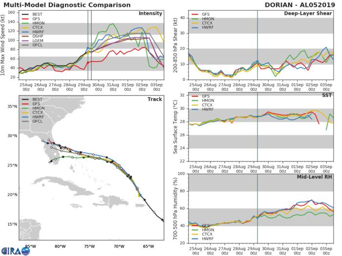 Les modèles sont en accord sur la trajectoire orientée vers la Floride alors qu'ils sont agressifs au niveau de l'intensité.
