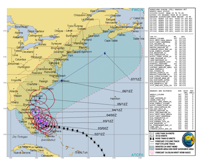 Bulletin de prévisions de trajectoire et d'intensité N37. US NAVY