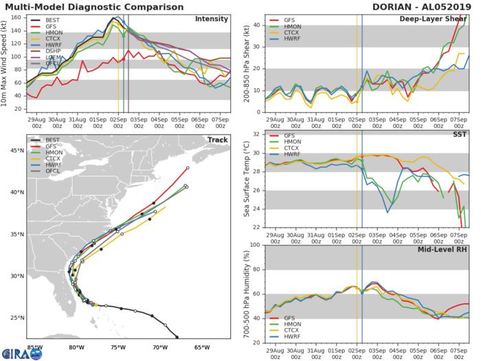 Les modèles sont en accord sur une trajectoire juste au large des côtes américaines avec un affaiblissement graduel même si DORIAN devrait demeurer au moins cyclone intense ces prochaines 48h.
