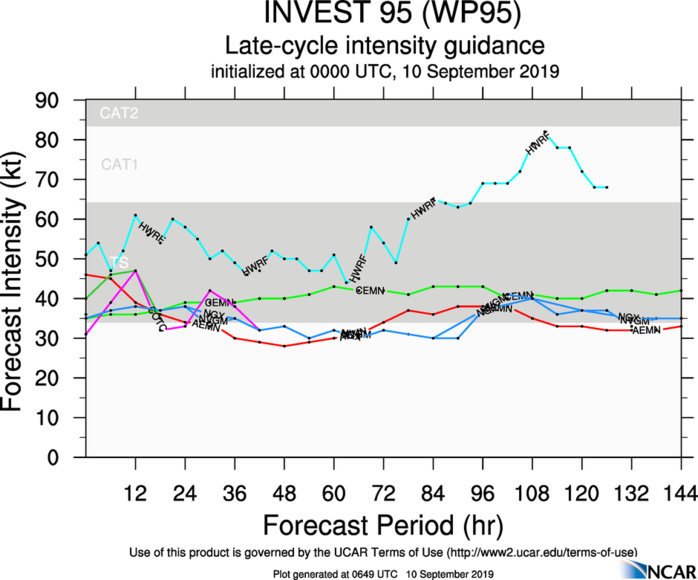 INVEST 95W: INTENSITY GUIDANCE