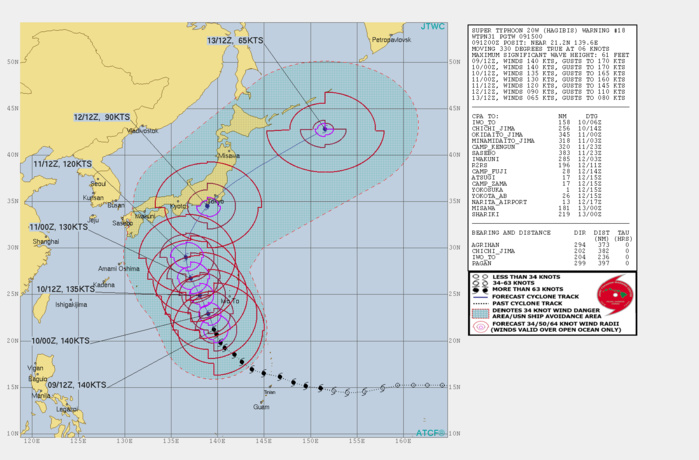 CURRENT INTENSITY SET AT 140KTS. FORECAST TO WEAKEN NEXT 72H WHILE APPROACHING TOKYO AREA