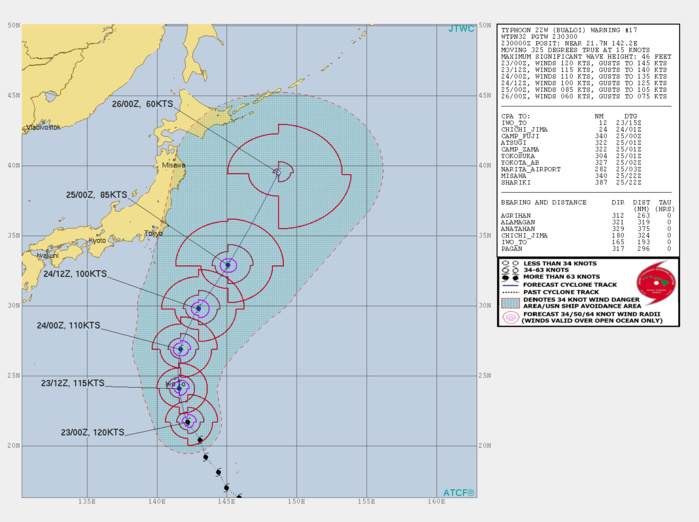 INTENSITY IS FORECAST TO FALL BELOW TYPHOON INTENSITY AFTER 48H