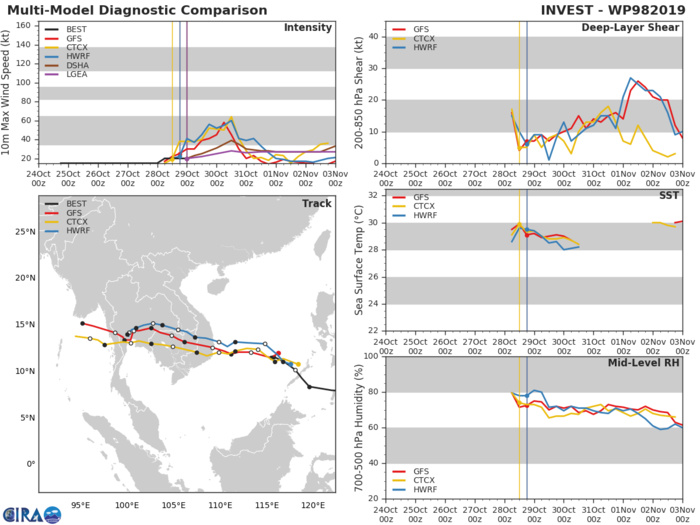 INVEST 98W: TRACK AND INTENSITY GUIDANCE