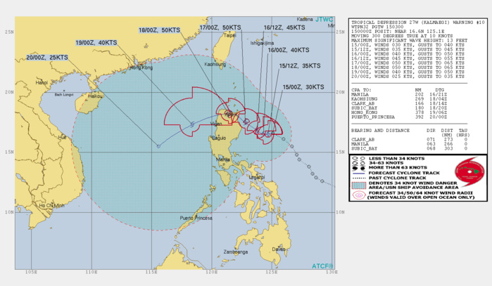 SLOWLY APPROACHING NORTHEAST LUZON AND FORECAST TO INTENSIFY GRADUALLY