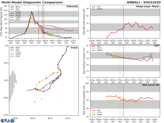 TC 02S(BELNA) cat 3 and intensifying. Invest 92B: TCFA.  TC 03S(AMBALI) & INVEST 94P: updates