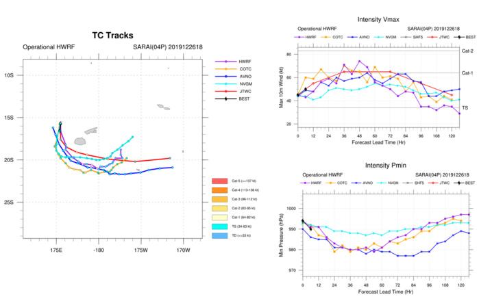 30W(Phanfone), 04P( Sarai) and Invest 96S: updates at 27/03UTC