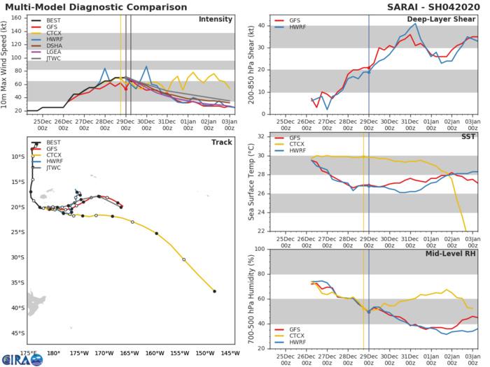 04P( Sarai) still cat 1 US but forecast to weaken while tracking between Fiji and Tonga
