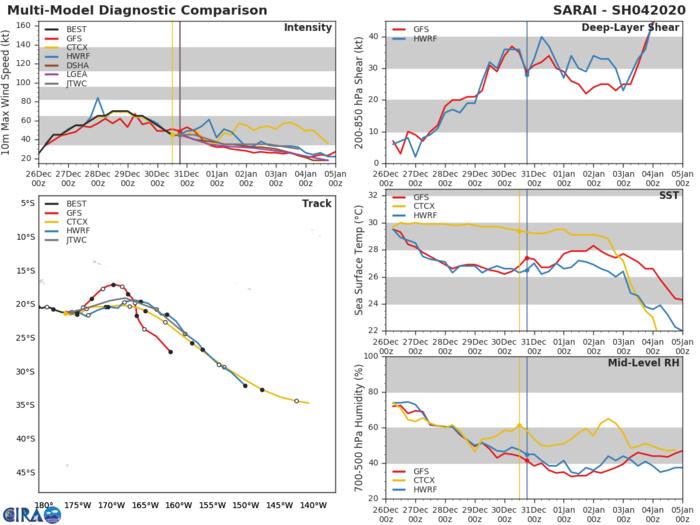 05S(CALVINIA) near Typhoon intensity and strengthening. 04P(SARAI): minimal cyclone(40kts)