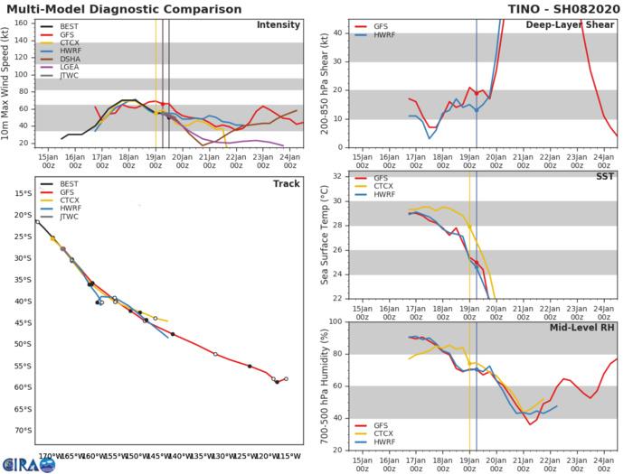 TC 08P(TINO): Final Warning, peak intensity was 70knots(CAT 1US)