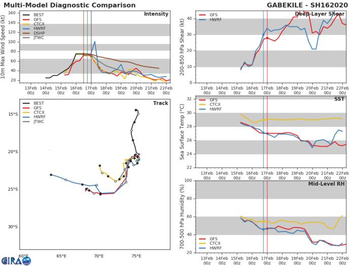 TC 16S(GABEKILE): weakening and slow-moving and Invest 93P: updates at 17/06UTC