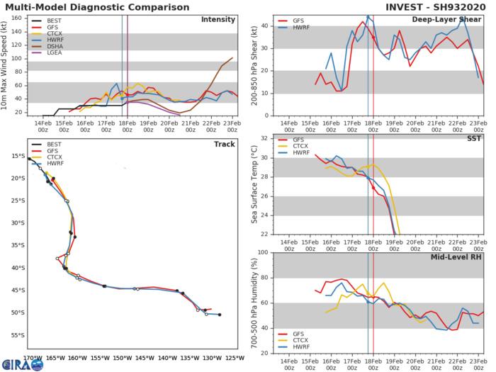 16S(GABEKILE): reduced to a 35knots TC, 93P & 96P updates at 18/06UTC