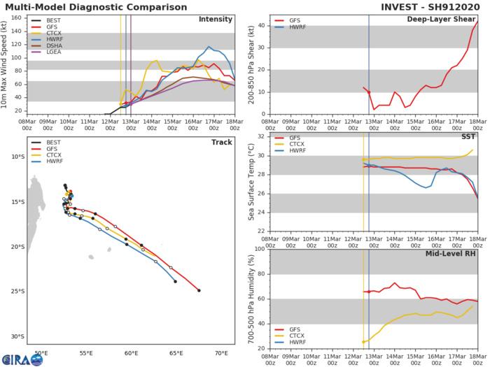 Overland TC 21S, Invest 96P and Invest 91S: updates at 13/03UTC