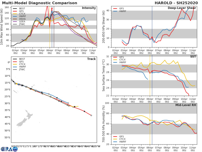 Super Cyclone 25P(HAROLD) peaked as a CAT 5 US, weakening trend forecast from now on