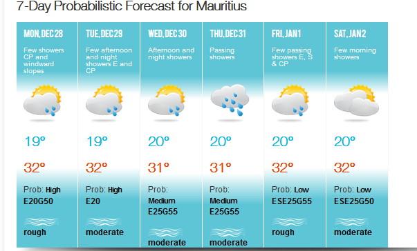 Les prévisions de MMS/Vacoas envisagent elles aussi un Jeudi 31 sensiblement plus humide. A confirmer.
